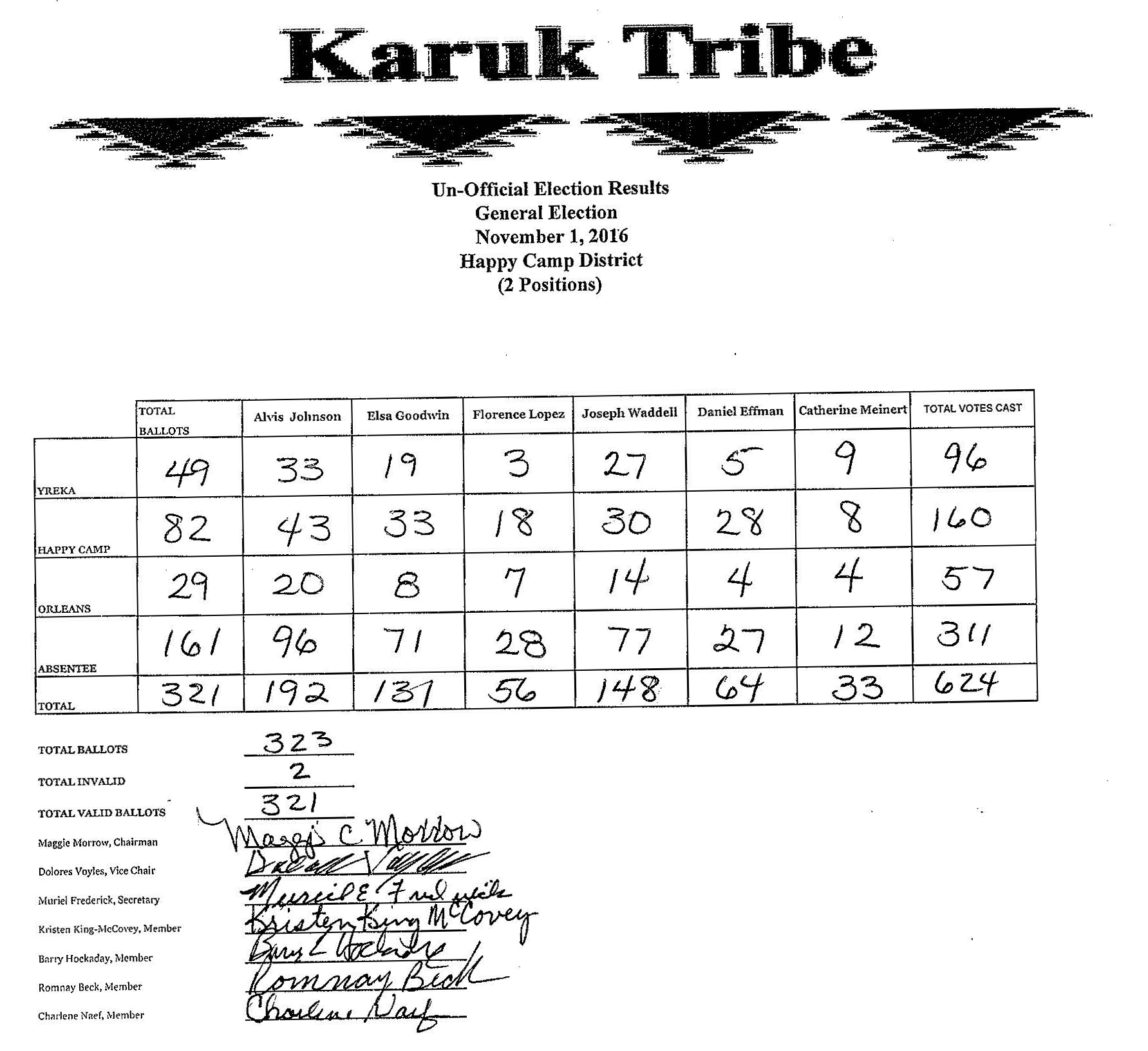 2016 Karuk Tribe Election Unofficial Results Page 1