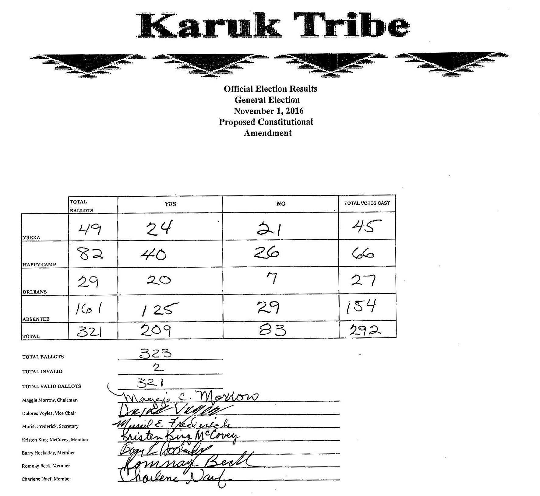 2016 Karuk Tribe Election Unofficial Results Page 2